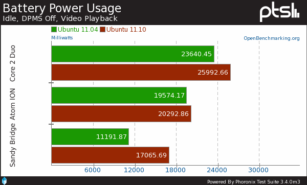 Ubuntu 11.10 Power Consumption Up By As Much As ~50%