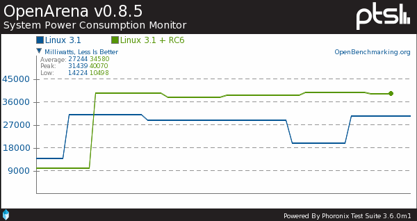 Intel SNB RC6 On Linux 3.1 Is Both Good & Bad