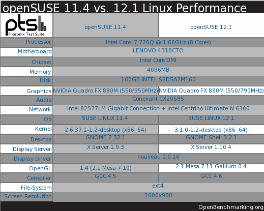 openSUSE 12.1 Boot Performance
