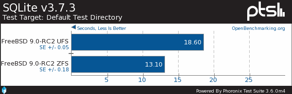 UFS vs. ZFS File-System Performance On FreeBSD 9.0