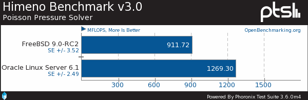 FreeBSD 9.0 vs. Oracle Linux Server 6.1 Benchmarks
