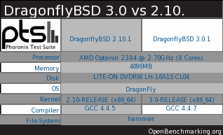 DragonflyBSD 3.0 Performance Benchmarks
