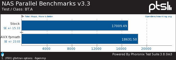 Intel Core i7 AVX GCC Compiler Tuning Results