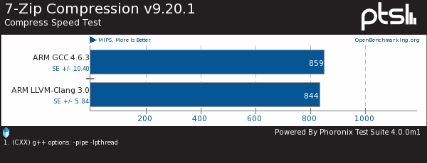 GCC vs. LLVM/Clang Compilers On ARMv7 Linux