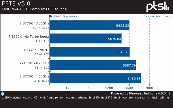 Intel Ivy Bridge Continues To Grind Quickly On Linux