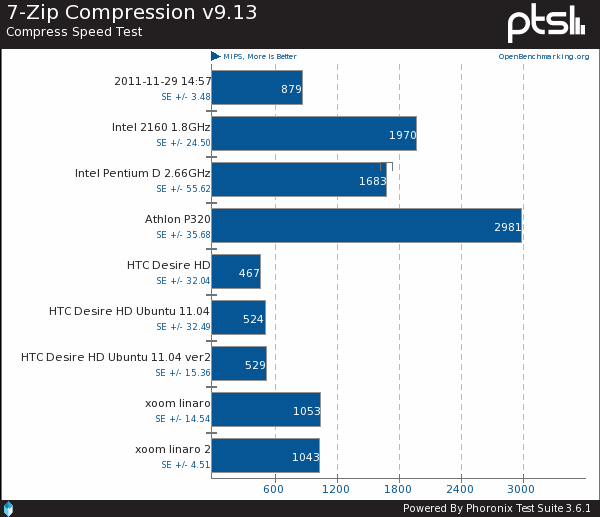 HTC Desire HD, Xoom Linaro Benchmarked