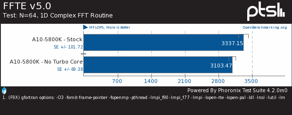 AMD Turbo Core Performance Under Linux
