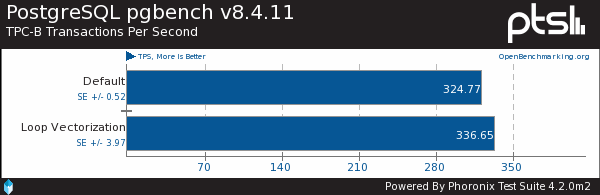 Benchmarking LLVM's Automatic Loop Vectorizer