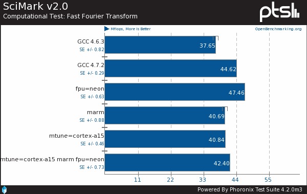 ARM Cortex-A15 GCC Compiler Tuning Performance