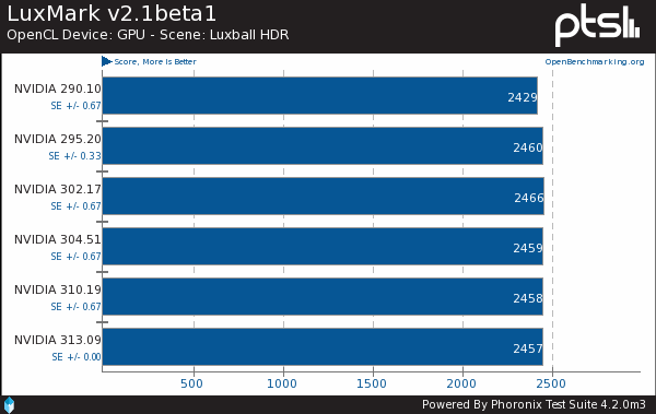 NVIDIA OpenCL Linux Performance Benchmarks