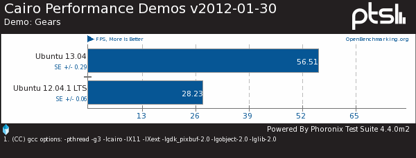 AMD Radeon 2D Performance On Linux Remains Mixed