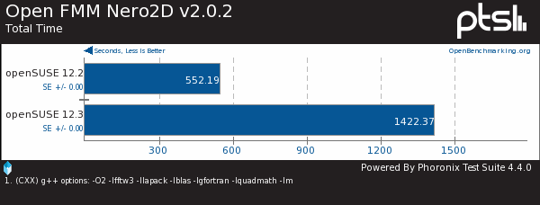 OpenSUSE 12.2 vs. 12.3 Linux Performance Tests