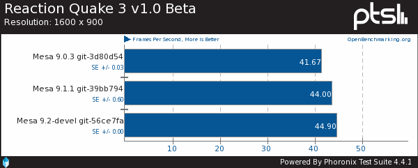 Early Mesa 9.2 Benchmarks With Nouveau
