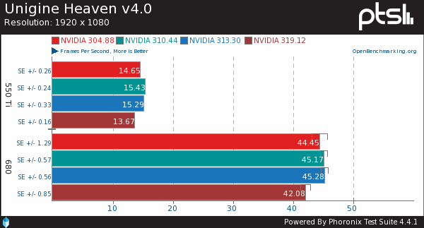Benchmarks Of NVIDIA's New Linux GPU Driver