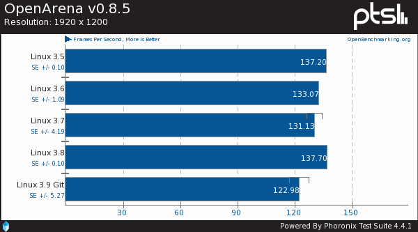 Intel OpenGL Performance On The Linux 3.9 Kernel