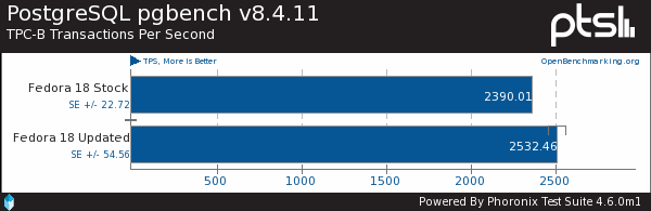 Benchmarking Fedora 18 Updates
