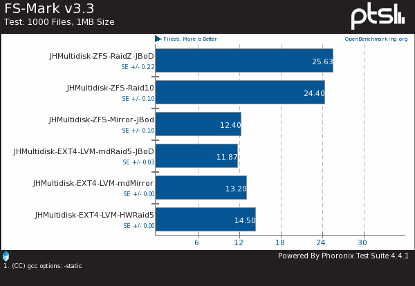 ZFS vs. EXT4 On Linux Multi-Disk RAID Benchmarks