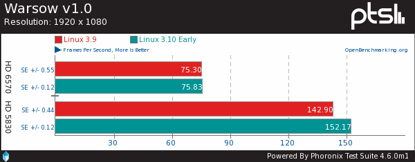 Early Radeon OpenGL Benchmarks From Linux 3.10