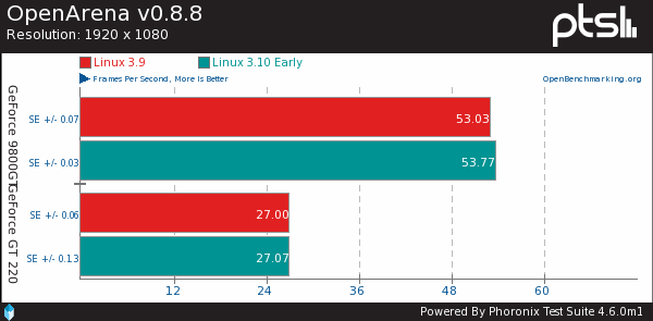 The First Nouveau Benchmarks On Linux 3.10
