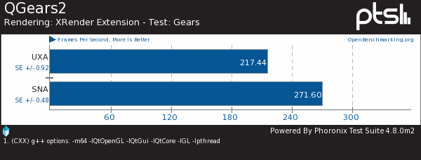 Intel Haswell On Linux: Updated SNA vs. UXA 2D Tests