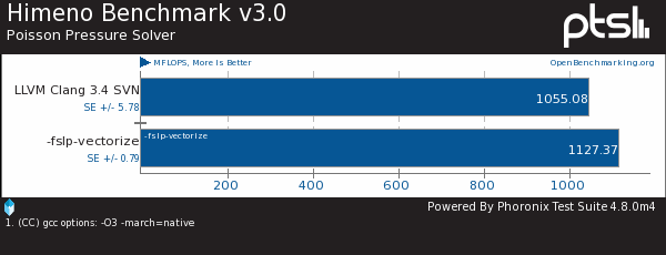 Benchmarking The SLP Vectorizer On LLVM Clang 3.4