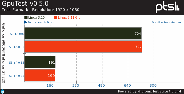 Linux 3.11 Benchmarks For Nouveau Graphics