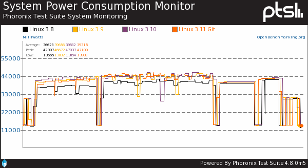 Linux 3.11 Power Consumption Results Are Mixed