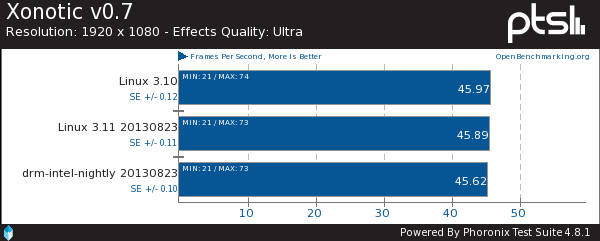 Intel DRM Nightly Benchmarks On A Core i7 Haswell