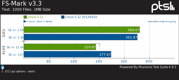 EXT4, F2FS File-System Performance On Linux 3.12