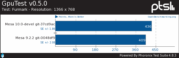 Intel Ivy Bridge Benchmarks On Mesa 10.0 With GL 3.3