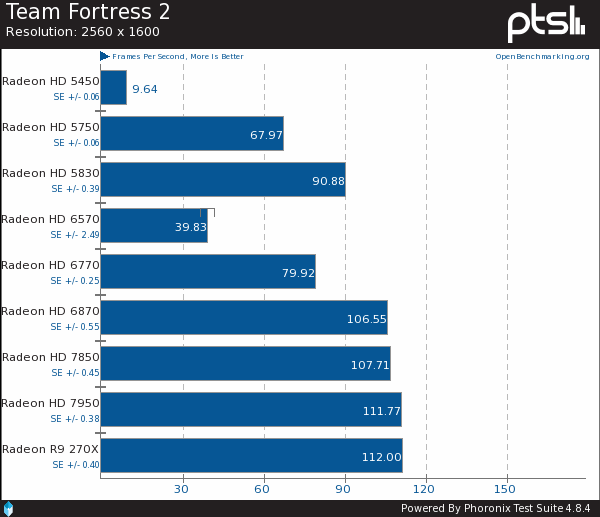 9-Card AMD Radeon Team Fortress 2 Linux Benchmarks