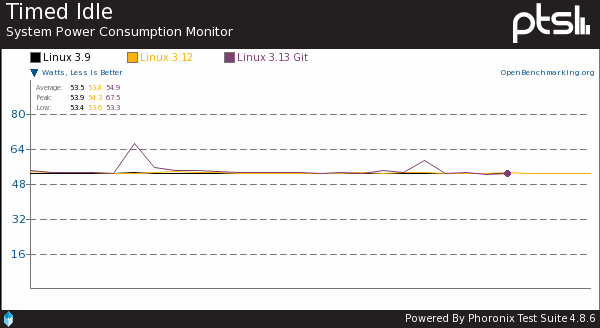 Linux 3.13 Kernel Power Consumption Benchmarks