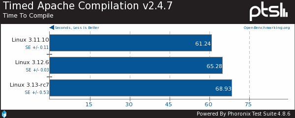 The Latest Benchmarks Of The Linux 3.13 Kernel