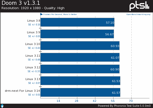 Linux 3.8 To Linux 3.14 Intel DRM Graphics Benchmarks