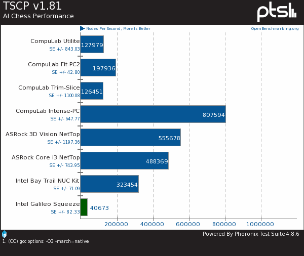 Linux Benchmarks Of Intel's Quark X1000 On The Galileo Board