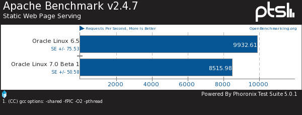 Oracle Linux 6.5 vs. Oracle Linux 7.0 Beta Benchmarks