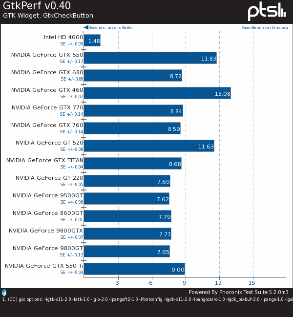 Nouveau 2D Rendering Is Much Slower Than Intel SNA