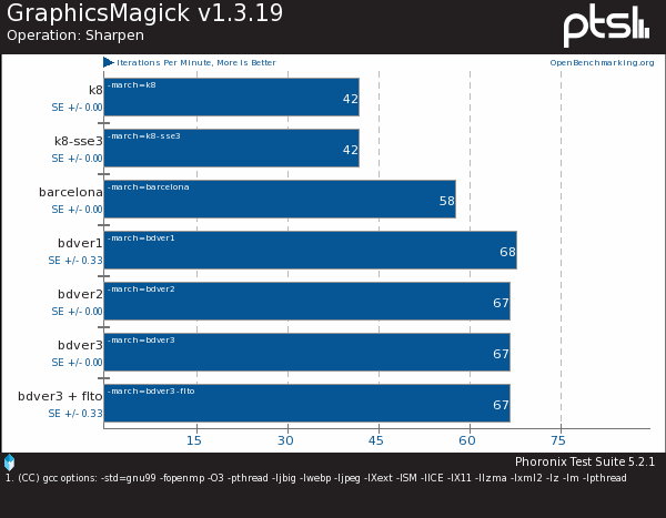 AMD Compiler Optimization Benchmarks With GCC 4.10 (GCC 5.0)