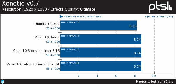 Intel Bay Trail Performance With Linux 3.16/3.17 & Mesa 10.3