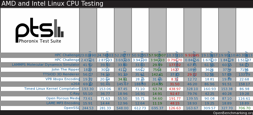 See How Your Linux System Performs Against The Latest Intel/AMD CPUs